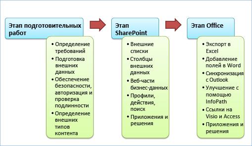 Три этапа разработки