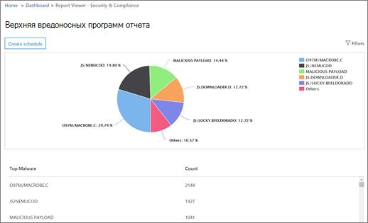Этот отчет показывает верхней вредоносных программ, обнаруженных в организации