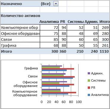 Итоговый отчет сводной таблицы или сводной диаграммы