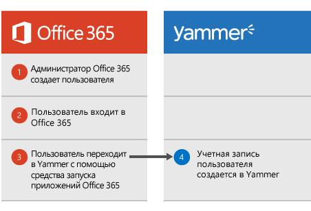 Схема показывает, что пользователь, созданный администратором Office365, может войти в Office365, а затем перейти в Yammer через средство запуска приложений, после чего пользователь создается в Yammer.