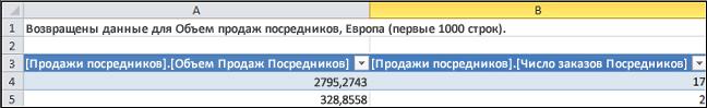 Таблица запросов детализации