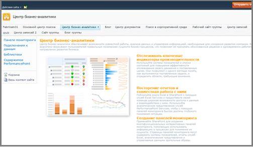 Центр бизнес-аналитики оптимизирован для хранения элементов бизнес-аналитики