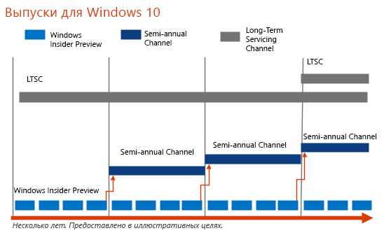 Частота выпусков Windows10