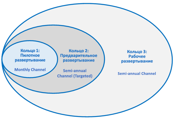 Группы каналов