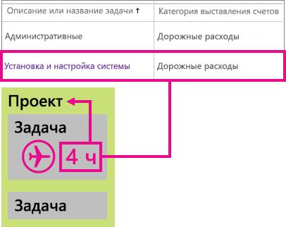 Пример классификации строки