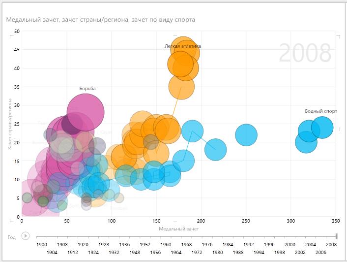 Выделение нескольких пузырьков в анимированном отчете Power View