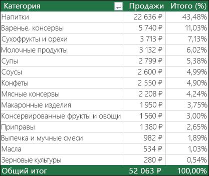 """Пример сводной таблицы с полями """"Категория"""", """"Продажи"""" и """"& от итога"""""""
