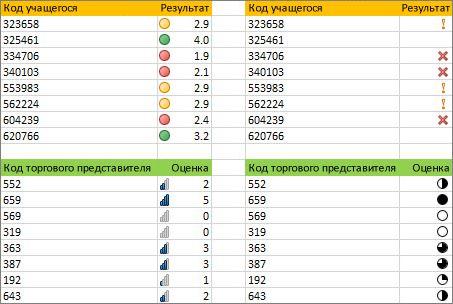 Разные наборы значков для одних и тех же данных