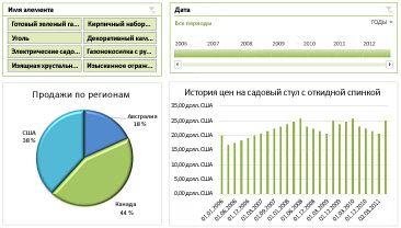 Пример панели мониторинга служб Excel