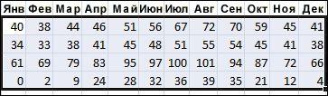 Пример выделенных данных для сортировки в Excel