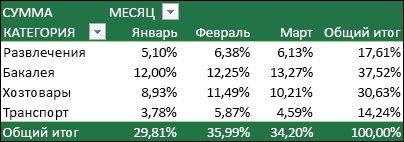 Пример сводной таблицы со значениями в процентах от общей суммы