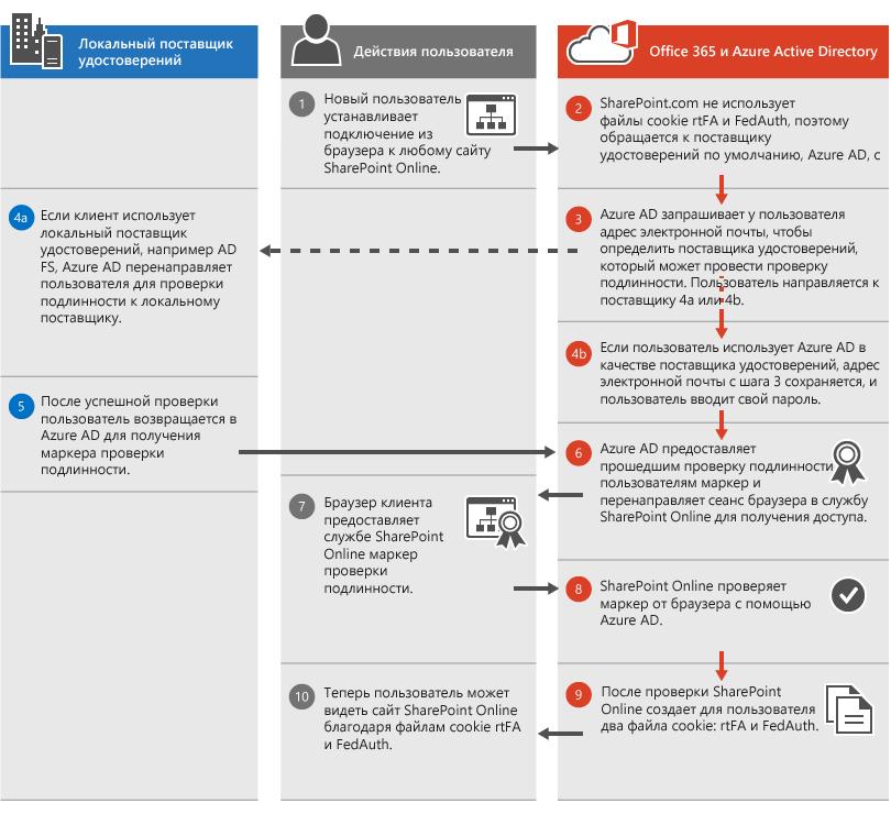 Процесс проверки подлинности в SharePoint Online