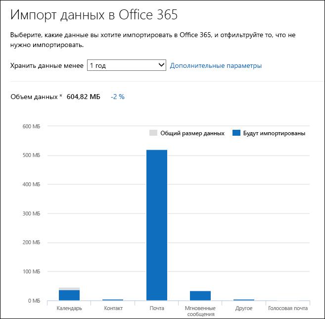 Office365 отображает подробную информацию о данных в PST-файлах