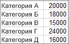 Данные, использованные для создания примера диаграммы Парето