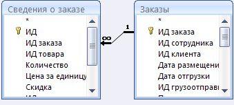 отношение между двумя таблицами