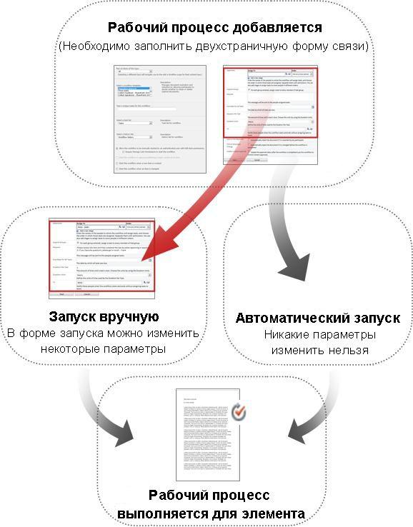 Сравнение форм для запуска вручную и автоматического запуска