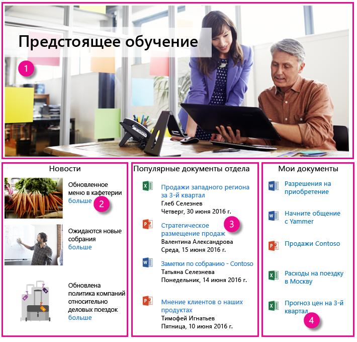"""Пример домашней страницы интрасети с четырьмя веб-частями """"Поиск контента"""""""