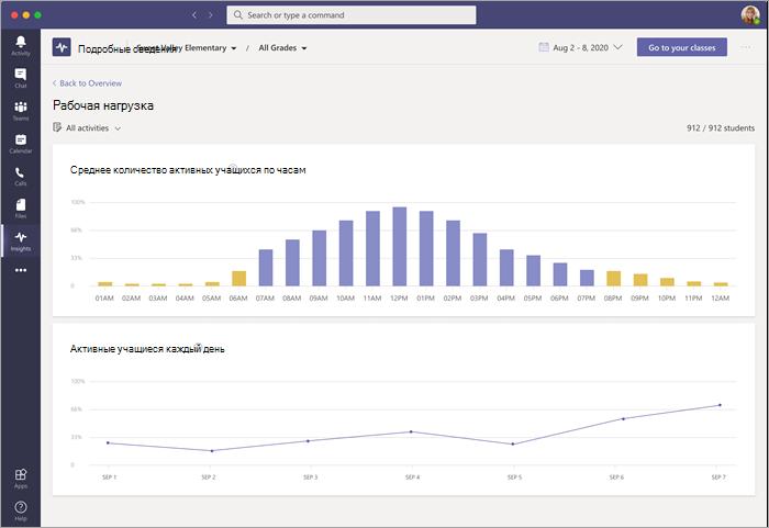 Информационная панель данных рабочей нагрузки в аналитике