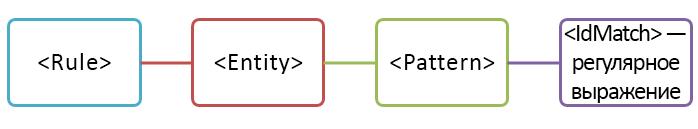 Схема сущности с одним шаблоном