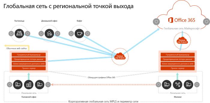 Модель ГЛОБАЛЬНОЙ сети с точки выхода региональных