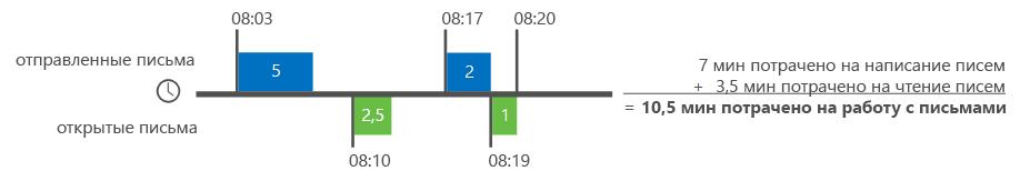 Пример вычисления времени, потраченного на электронную почту.