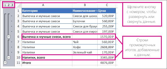 Пример промежуточных итогов, в котором можно развернуть или свернуть данные, щелкнув промежуточные итоги и числа
