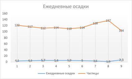 График с маркерами данных