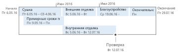 Простая временная шкала в Project