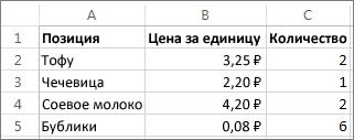 Пример списка продуктов, демонстрирующий использование функции СУММПРОИЗВ