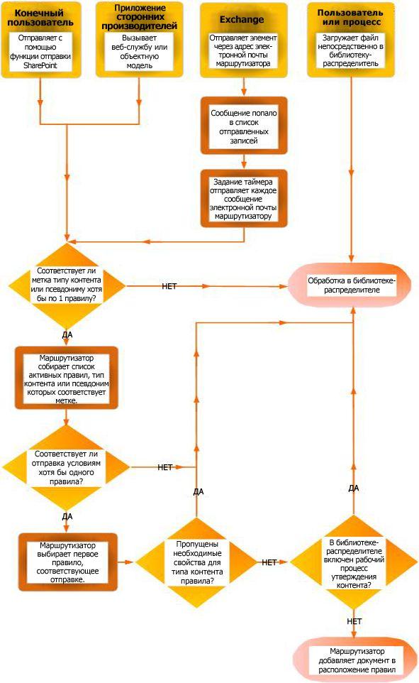 Маршрутизация документов с помощью организатора контента
