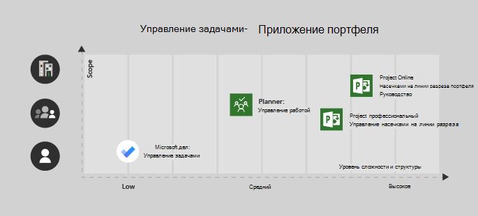 Список дел Microsoft подходит для одного пользователя или низкой сложности проекта, планировщик отлично подходит для работы групп и средней сложности Project профессиональный для группы с средний или высокий уровень сложности и Project Online для предприятия или сложных проектов