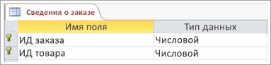 Снимок экрана: первичный ключ в таблице
