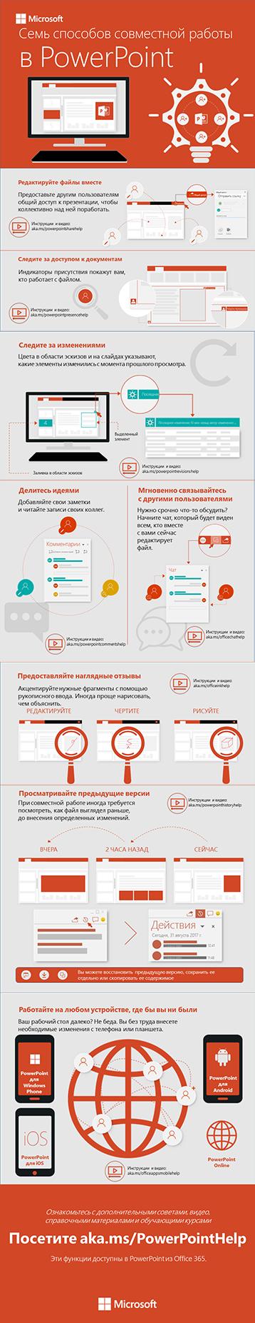 """Инфографика """"Способы совместной работы в PowerPoint"""""""