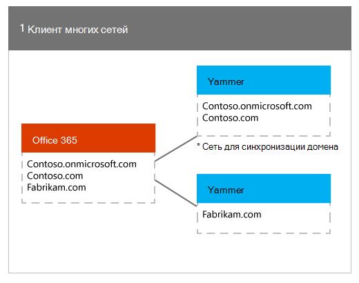 Один клиент Office 365, сопоставленный с несколькими сетями Yammer