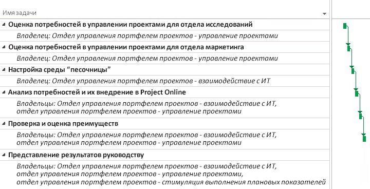 """План проекта """"Отдел управления проектами"""" в Project Online"""