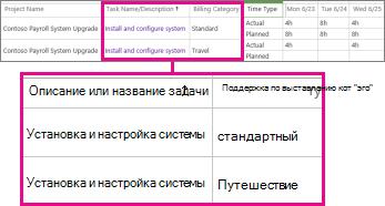 Две строки расписания с различными категориями