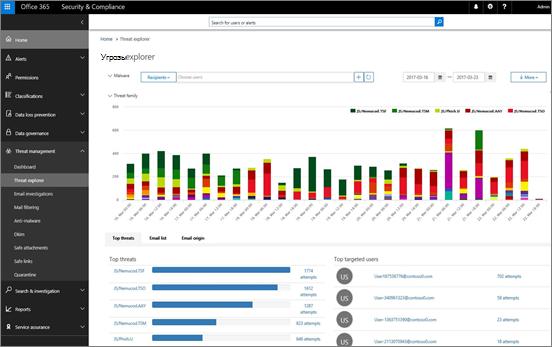 Снимок экрана: обозреватель угроз в Office 365, различные семейства вредоносных программ обозначены разными цветами