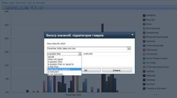 Аналитическое представление, созданное с помощью служб PerformancePoint Services