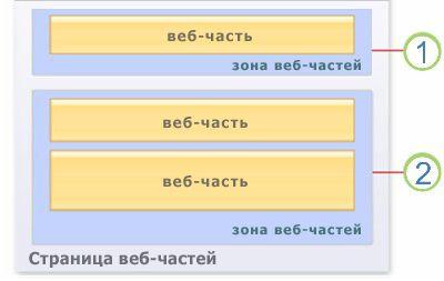 Веб-части на странице