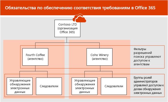 Соответствие требованиям границ состоять только из фильтры поиска разрешения, управление доступом к учреждениям и роль администратора группы для управления доступом к eDisocovery случаях