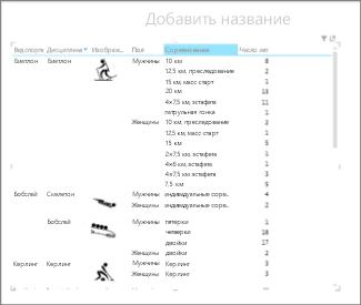 Матрица Power View, отсортированная по категории