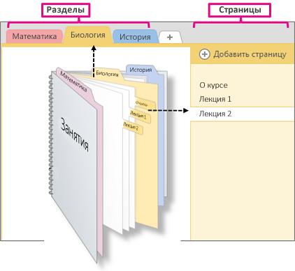 Обзор разделов и страниц