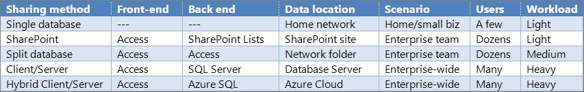 Общие сведения о параметрах общего доступа в Access
