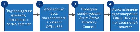 Блок-схема, на которой показано четыре действия, выполняемых для замены Yammer SSO и Yammer DSync на вход в Yammer через Office365 и Azure Active Directory Connect.