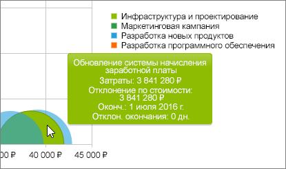 Диаграмма с подробными сведениями