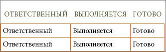 Новый шаблон Word со списком дел: ячейки содержат заголовки столбцов и строк.