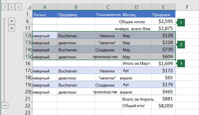 Данные, выбранные для группировки на уровне 2 в иерархии.