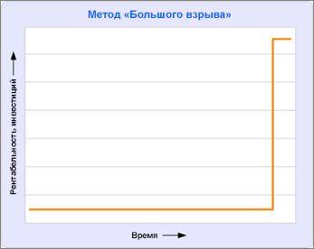 Диаграмма, на которой показано, что возврата инвестиций не будет до окончания проекта
