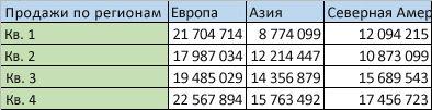 Данные по регионам в столбцах