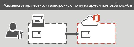 Администратор выполняет миграцию IMAP в Office 365. Все данные электронной почты, кроме контактов и календарей, могут быть перенесены для каждого почтового ящика.